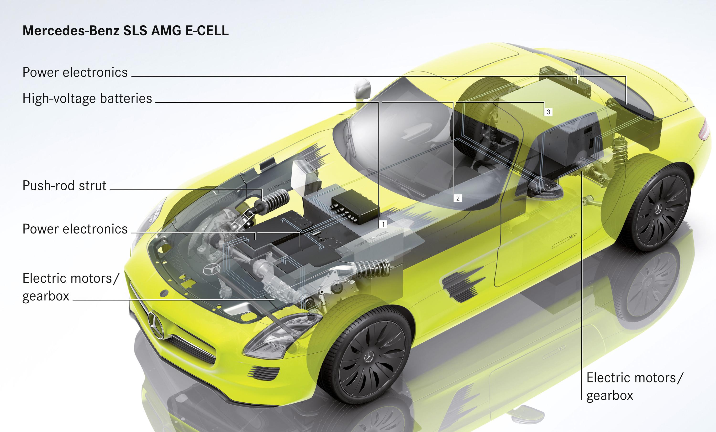 2015 Mercedes-Benz SLS AMG E-CELL - ноль выбросов hypercar - фотография №11