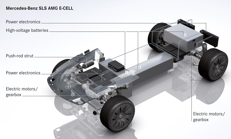 2015 Mercedes-Benz SLS AMG E-CELL - ноль выбросов hypercar - фотография №13