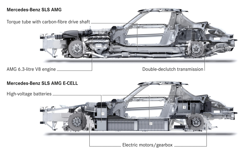 2015 Mercedes-Benz SLS AMG E-CELL - ноль выбросов hypercar - фотография №14