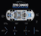 2016 Chevrolet Camaro Models